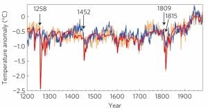 Tree ring temperature estimation