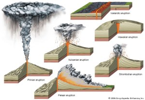 Plinian eruption