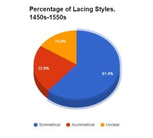 Figure ?. Percentage of Lacing Styles, 14502-1550s. Image courtesy of Lady Elena Hylton.
