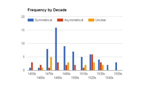 Figure ?. Frequency of lacing styles by decade. Image courtesy of Lady Elena Hylton.