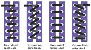 Figure 3. Four types of lacing. Image courtesy of Lady Elena Hylton.